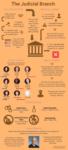 The Judicial Branch Previous