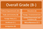 Overall Report Card